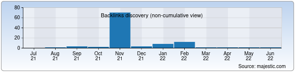 Referring Domains Discovery Chart from Majestic SEO for zamokznaniy.uz