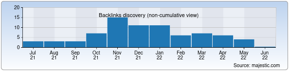 Referring Domains Discovery Chart from Majestic SEO for zapravka.uz