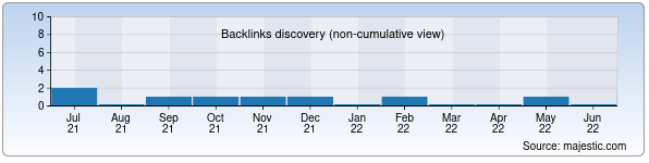 Referring Domains Discovery Chart from Majestic SEO for zeleniy-chay.uz