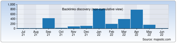 Referring Domains Discovery Chart from Majestic SEO for zetta.uz
