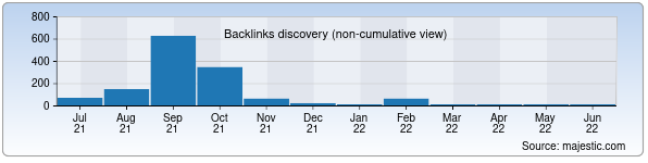 Referring Domains Discovery Chart from Majestic SEO for ziyo.uz