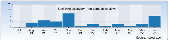 Referring Domains Discovery Chart from Majestic SEO for znamyanavoi.uz