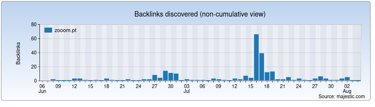 zooom.pt Backlink History Chart