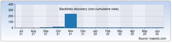 Referring Domains Discovery Chart from Majestic SEO for zskhk.uz