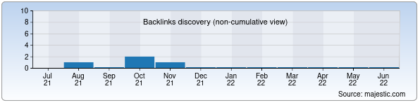 Referring Domains Discovery Chart from Majestic SEO for zulfiyaxonim.uz