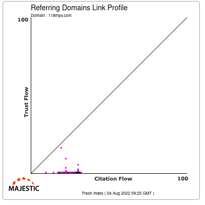 Referring Domains Link Profile of 118mya.com