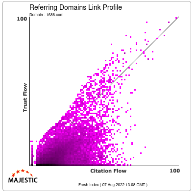Referring Domains Link Profile of 1688.com