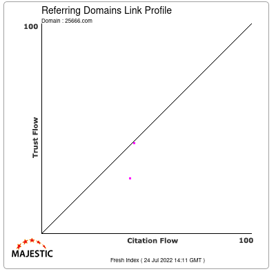 Referring Domains Link Profile of 25666.com