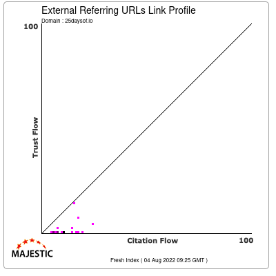 External Backlinks Link Profile of 25daysof.io