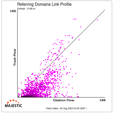 Referring Domains Link Profile of 3158.cn
