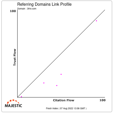 Referring Domains Link Profile of 3friv.com