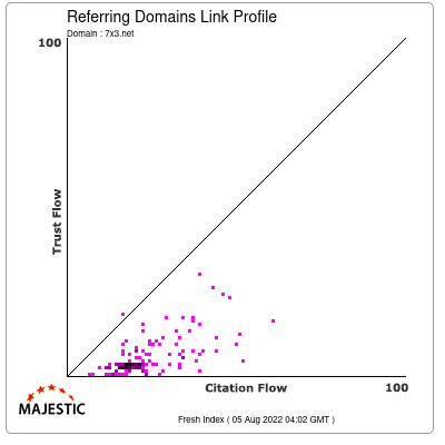 Referring Domains Link Profile of 7x3.net