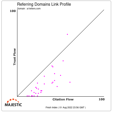 Referring Domains Link Profile of a1letters.com