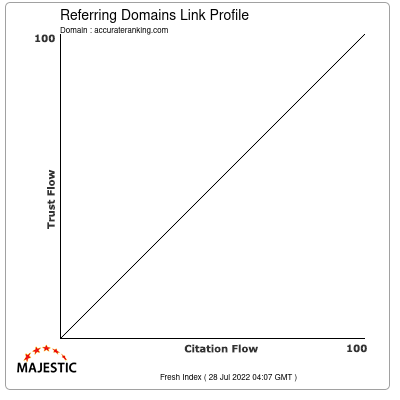 Referring Domains Link Profile of accurateranking.com