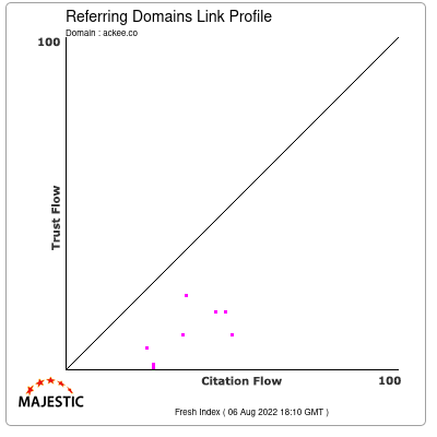 Referring Domains Link Profile of ackee.co