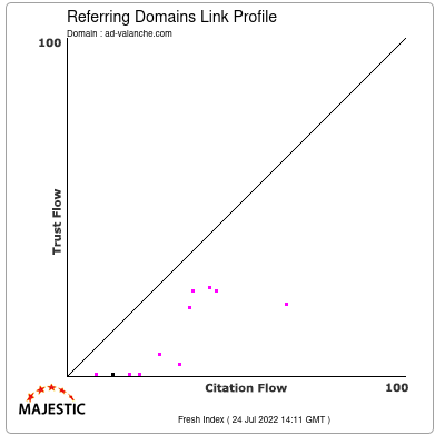 Referring Domains Link Profile of ad-valanche.com