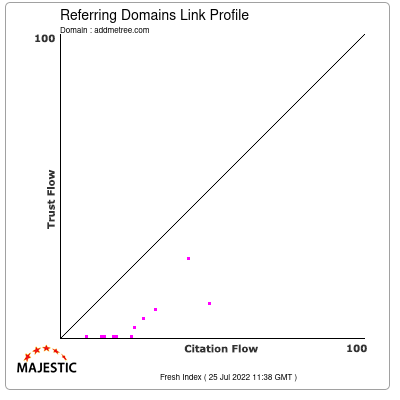 Referring Domains Link Profile of addmetree.com