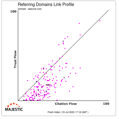 Referring Domains Link Profile of adxcore.com