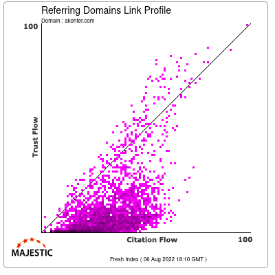 Referring Domains Link Profile of akonter.com