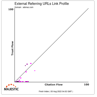 External Backlinks Link Profile of albmac.com
