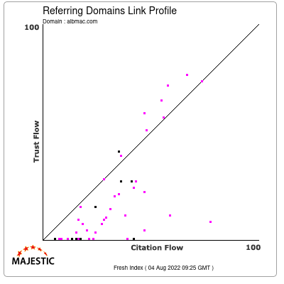 Referring Domains Link Profile of albmac.com