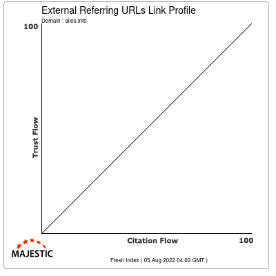 External Backlinks Link Profile of alios.info