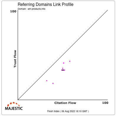 Referring Domains Link Profile of am-products.info
