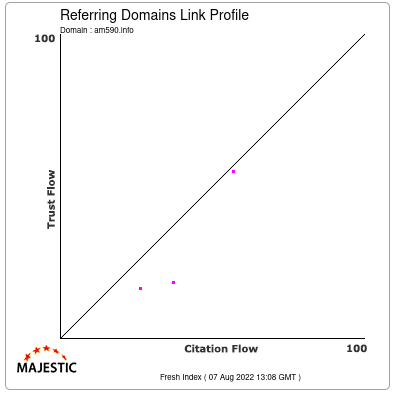 Referring Domains Link Profile of am590.info
