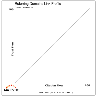 Referring Domains Link Profile of amake.info