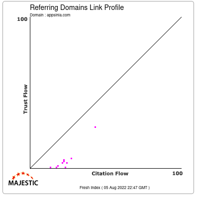 Referring Domains Link Profile of appsinia.com