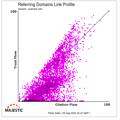 Referring Domains Link Profile of aramark.com