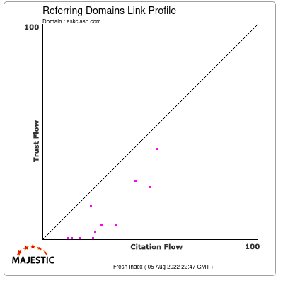 Referring Domains Link Profile of askclash.com