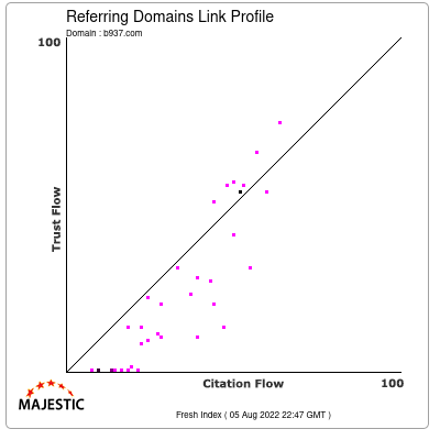 Referring Domains Link Profile of b937.com