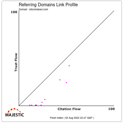 Referring Domains Link Profile of bitcoindexer.com