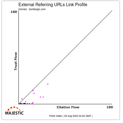 External Backlinks Link Profile of bomblogic.com