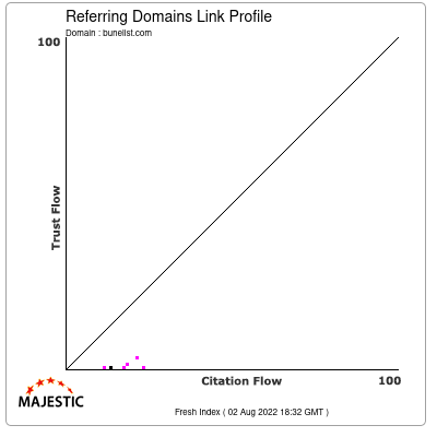 Referring Domains Link Profile of bunelist.com
