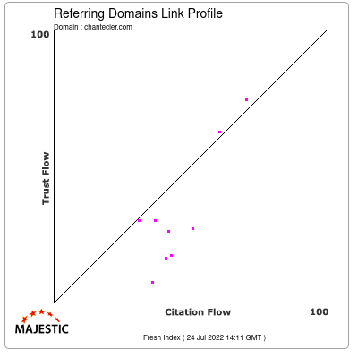Referring Domains Link Profile of chantecler.com