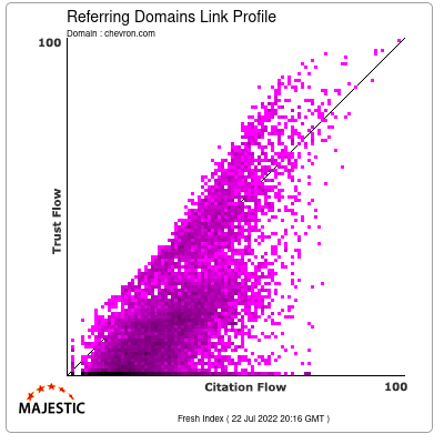 Referring Domains Link Profile of chevron.com