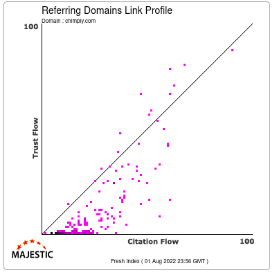 Referring Domains Link Profile of chimply.com