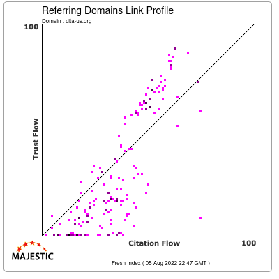 Referring Domains Link Profile of clta-us.org