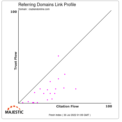 Referring Domains Link Profile of clublandonline.com