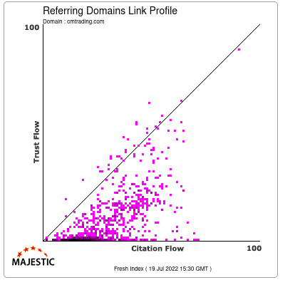 Referring Domains Link Profile of cmtrading.com