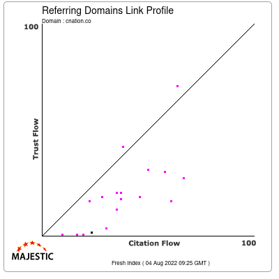 Referring Domains Link Profile of cnation.co
