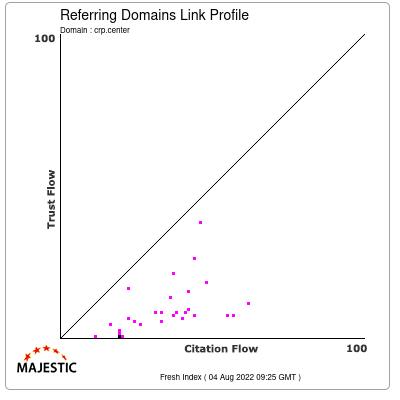 Referring Domains Link Profile of crp.center