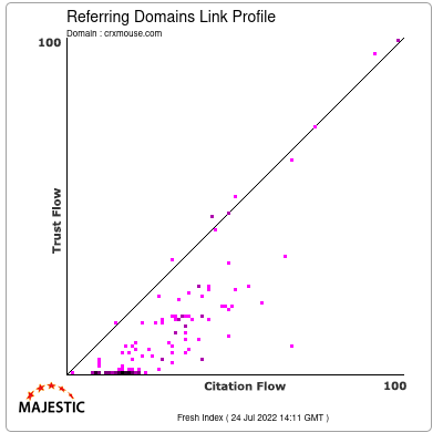 Referring Domains Link Profile of crxmouse.com