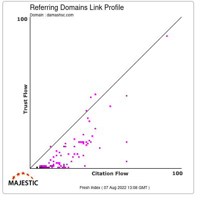 Referring Domains Link Profile of damashsc.com