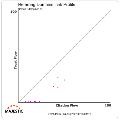 Referring Domains Link Profile of damemp3.es