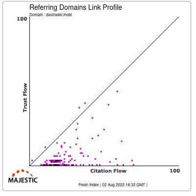 Referring Domains Link Profile of dastrader.mobi