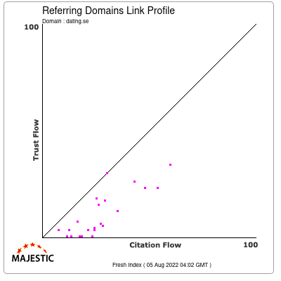 Referring Domains Link Profile of dating.se