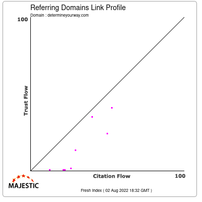 Referring Domains Link Profile of determineyourway.com